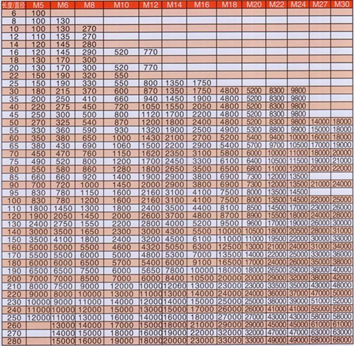 发黑内六角螺栓参考价格表